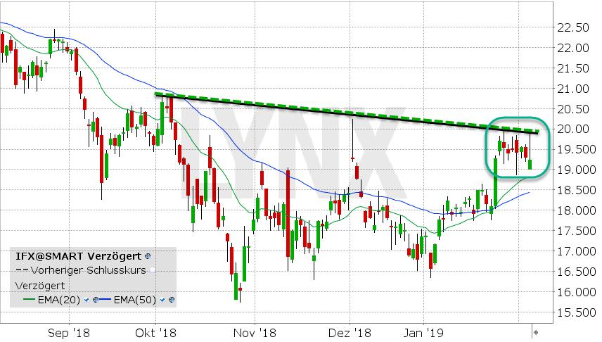 Aktienkurs Infineon
